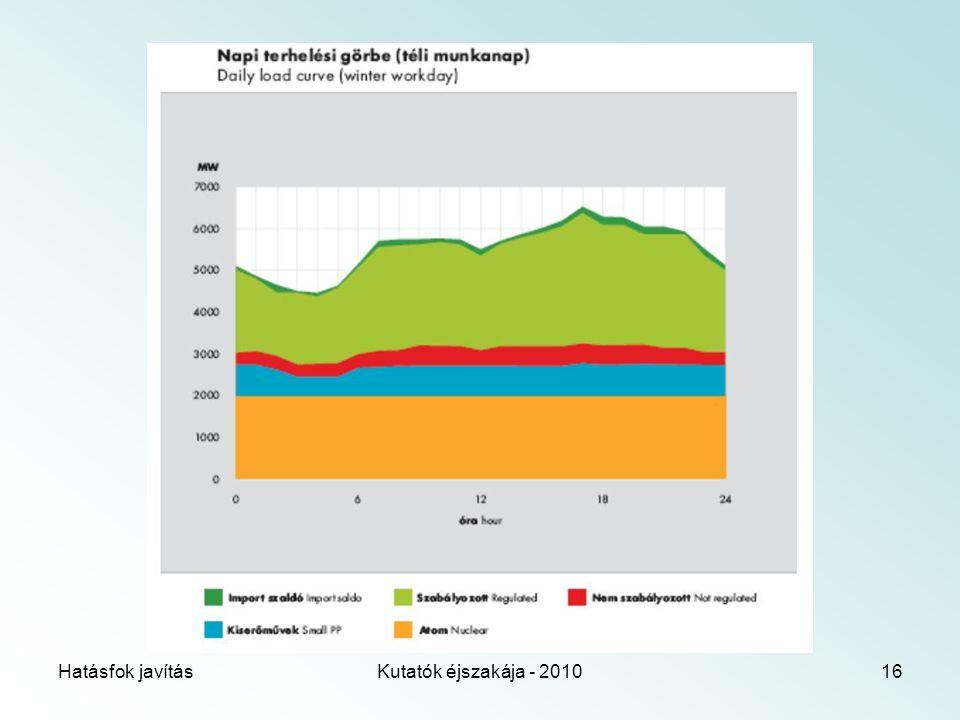Hatásfok javításKutatók éjszakája - 201016