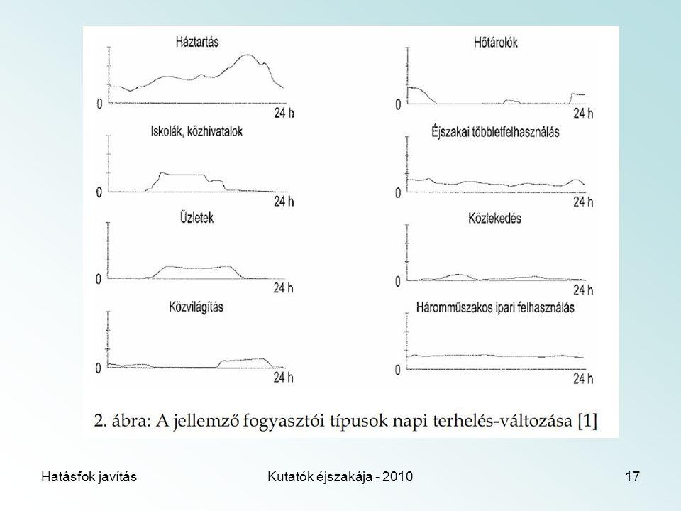 Hatásfok javításKutatók éjszakája - 201017