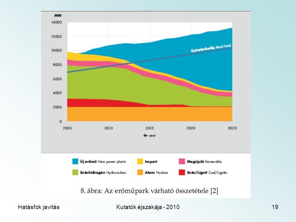 Hatásfok javításKutatók éjszakája - 201019