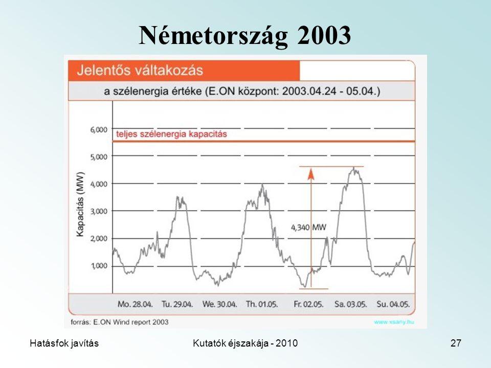 Hatásfok javításKutatók éjszakája - 201027 Németország 2003