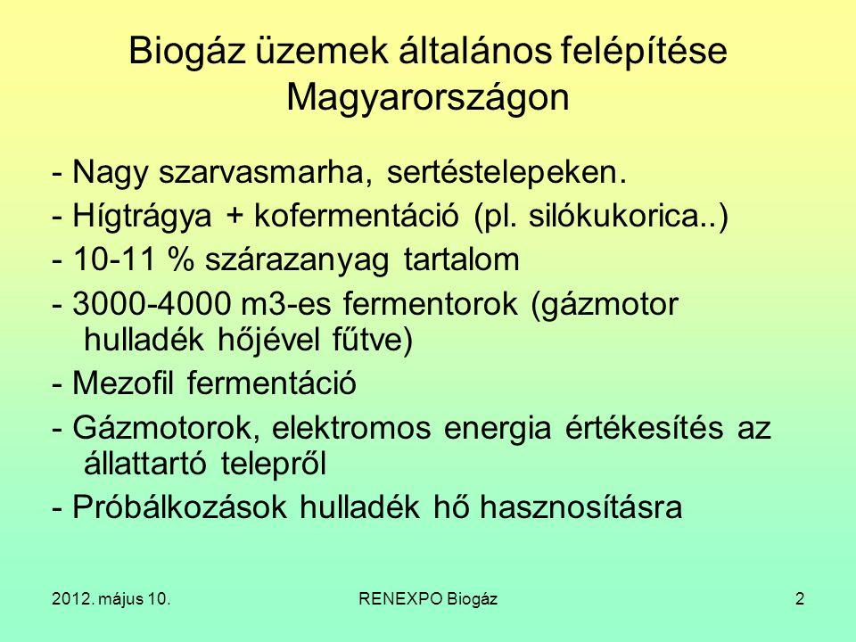 2012.május 10.RENEXPO Biogáz3 Milyen fejlesztések lehetnének.