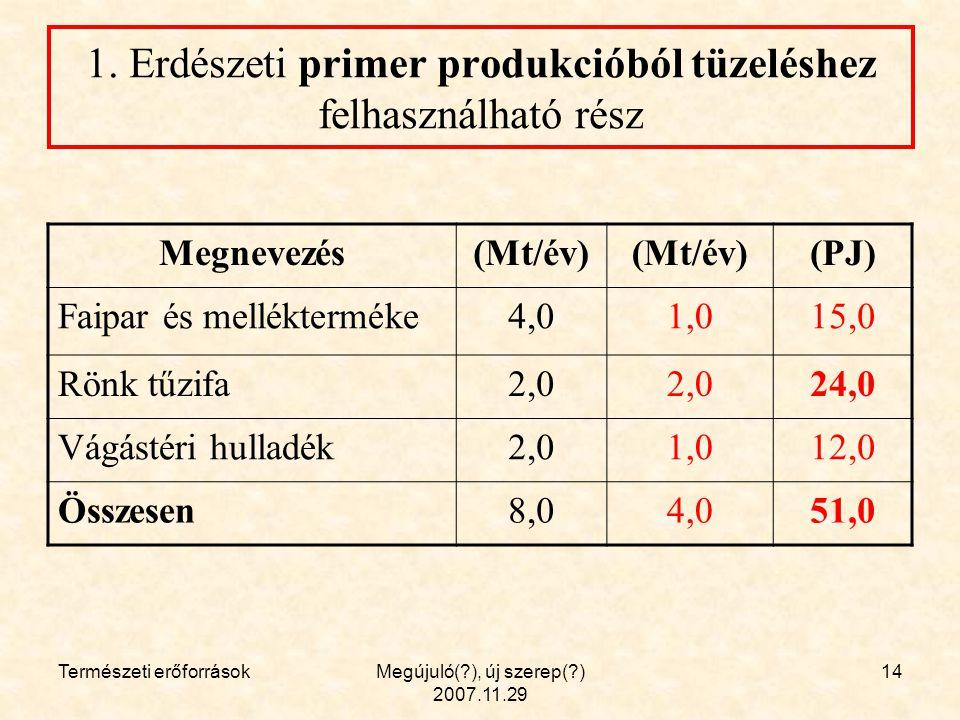 Természeti erőforrásokMegújuló( ), új szerep( ) 2007.11.29 14 1.