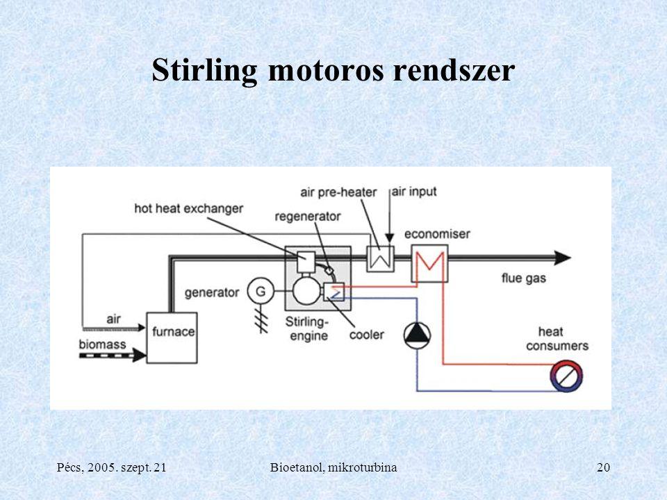 Pécs, 2005. szept. 21Bioetanol, mikroturbina20 Stirling motoros rendszer