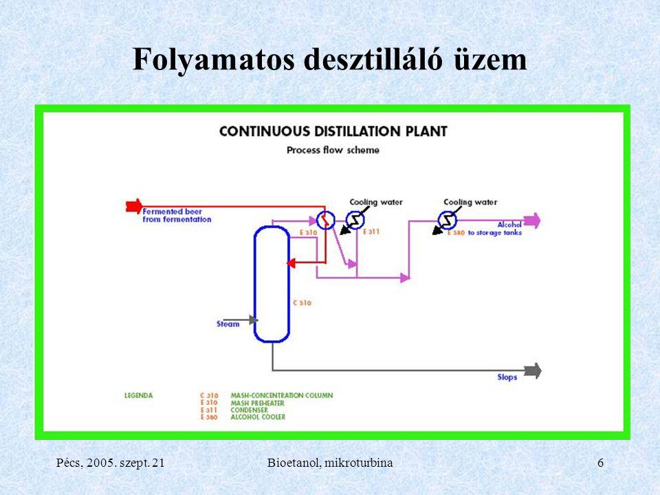 Pécs, 2005. szept. 21Bioetanol, mikroturbina6 Folyamatos desztilláló üzem