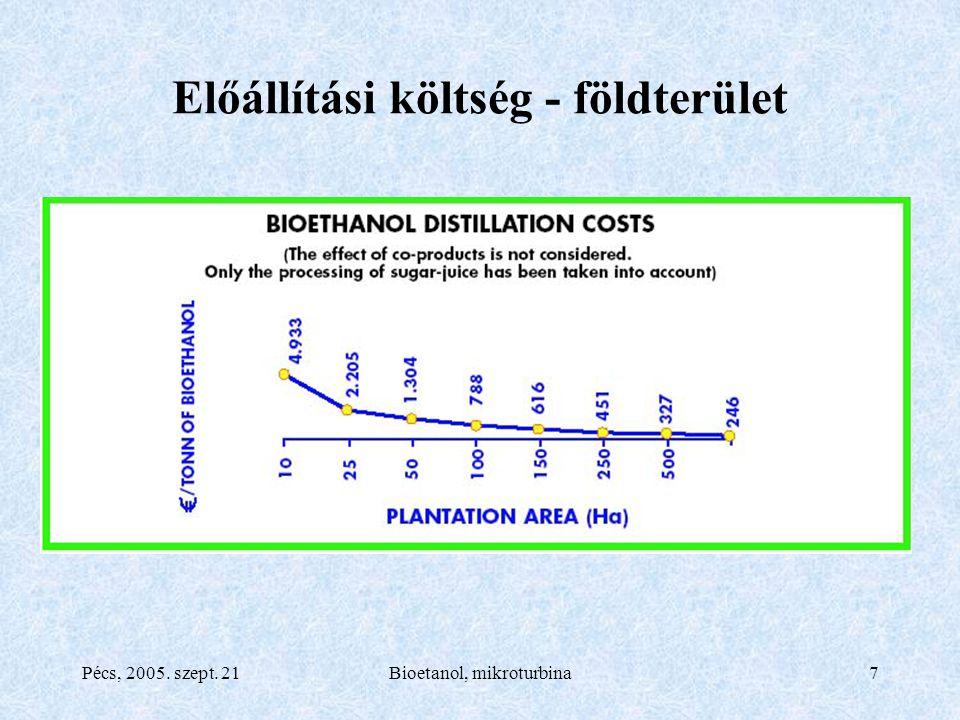 Pécs, 2005. szept. 21Bioetanol, mikroturbina7 Előállítási költség - földterület