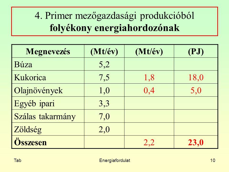 TabEnergiafordulat10 4. Primer mezőgazdasági produkcióból folyékony energiahordozónak Megnevezés(Mt/év) (PJ) Búza5,2 Kukorica7,51,818,0 Olajnövények1,