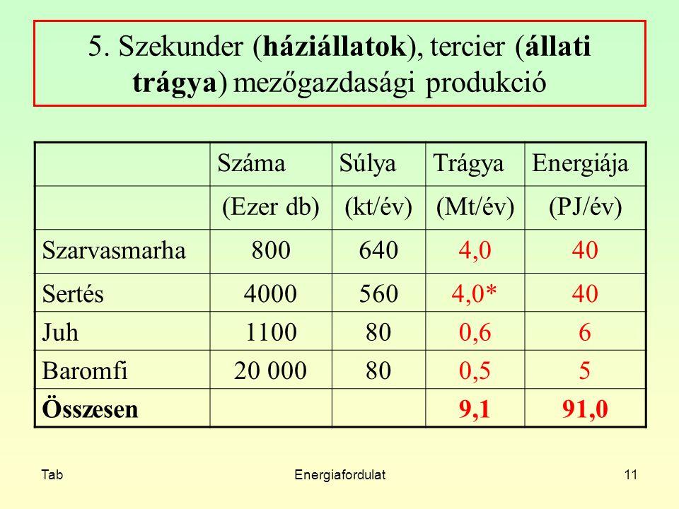 TabEnergiafordulat11 5. Szekunder (háziállatok), tercier (állati trágya) mezőgazdasági produkció SzámaSúlyaTrágyaEnergiája (Ezer db)(kt/év)(Mt/év)(PJ/