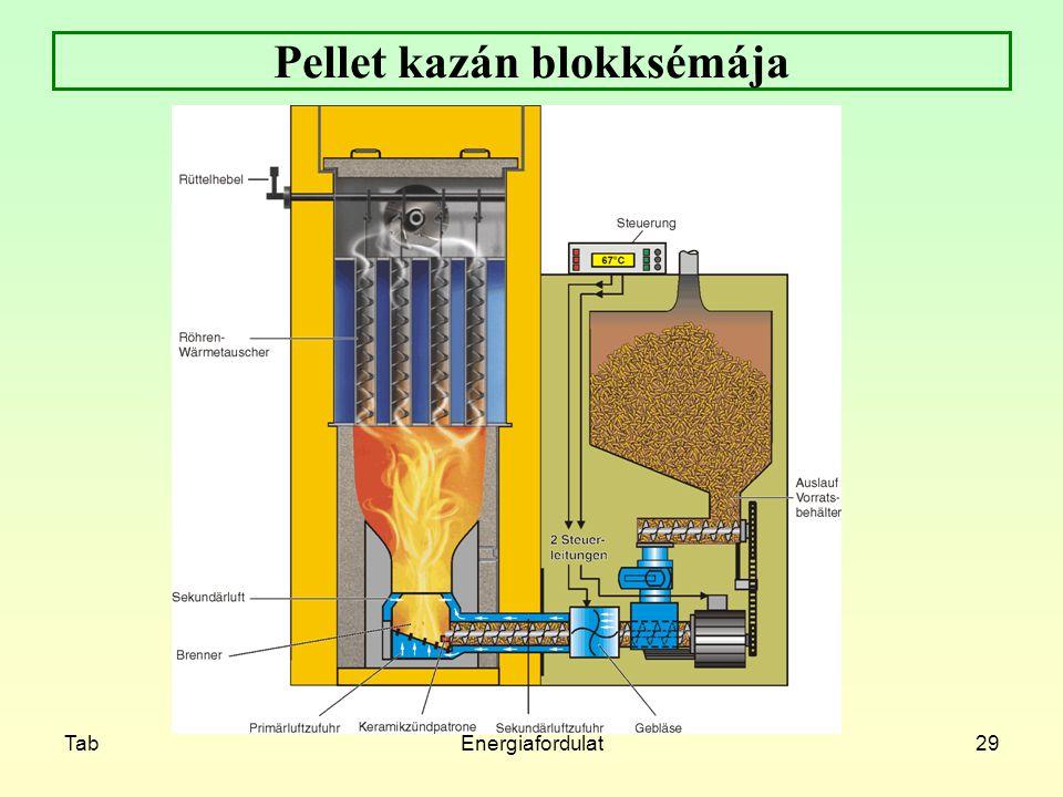 TabEnergiafordulat29 Pellet kazán blokksémája