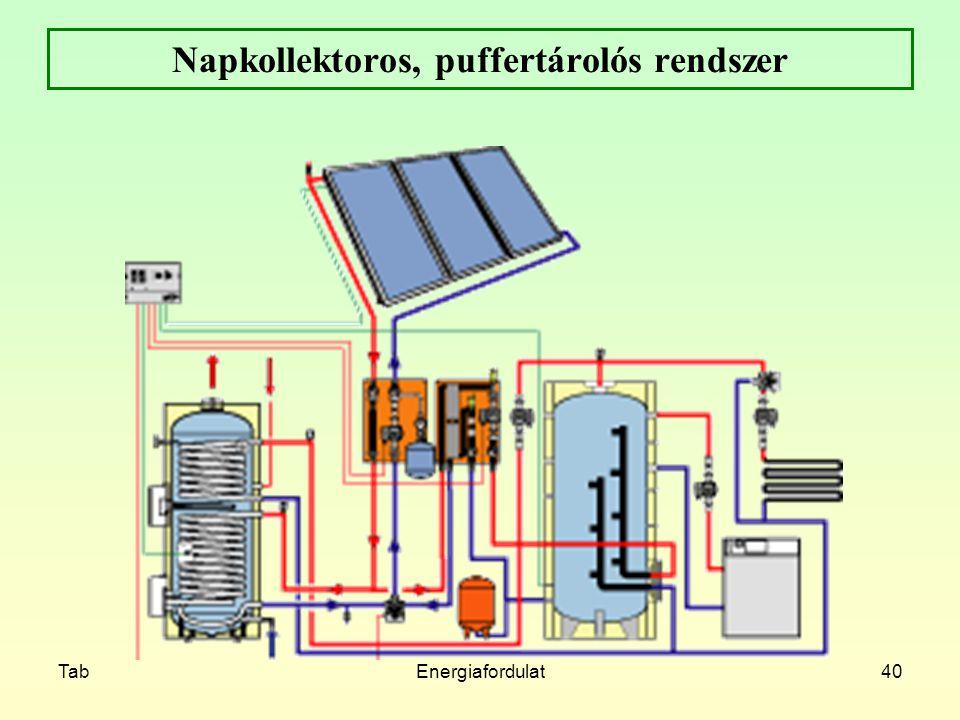 TabEnergiafordulat40 Napkollektoros, puffertárolós rendszer