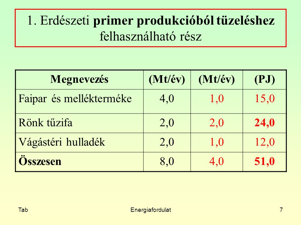TabEnergiafordulat7 1. Erdészeti primer produkcióból tüzeléshez felhasználható rész Megnevezés(Mt/év) (PJ) Faipar és mellékterméke4,01,015,0 Rönk tűzi