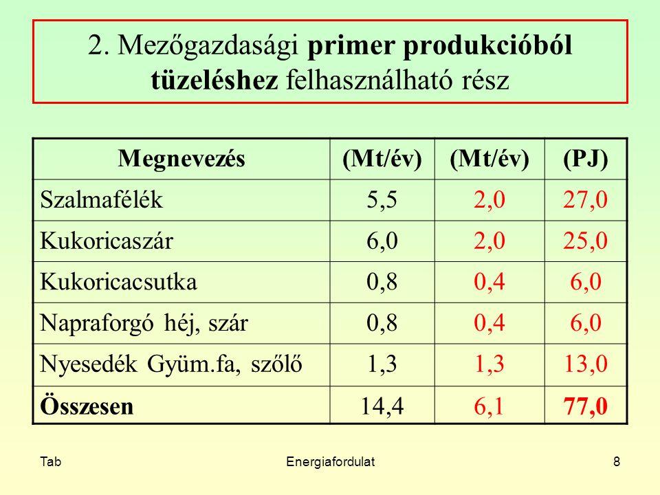 TabEnergiafordulat8 2. Mezőgazdasági primer produkcióból tüzeléshez felhasználható rész Megnevezés(Mt/év) (PJ) Szalmafélék5,52,027,0 Kukoricaszár6,02,