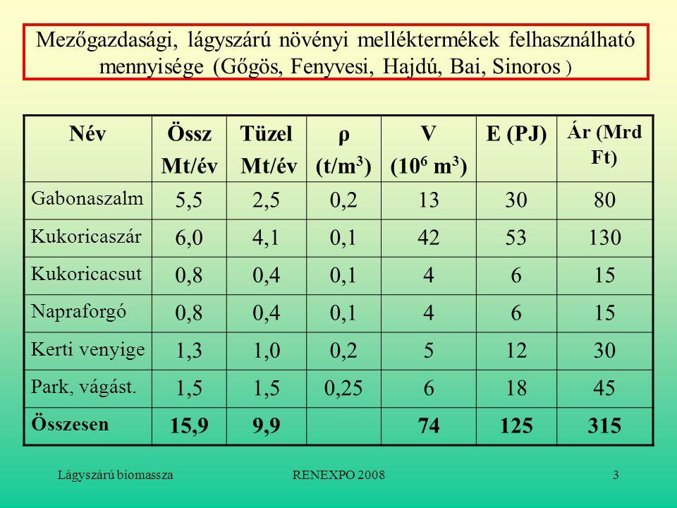 Lágyszárú biomasszaRENEXPO 20083 Mezőgazdasági, lágyszárú növényi melléktermékek felhasználható mennyisége (Gőgös, Fenyvesi, Hajdú, Bai, Sinoros ) Név