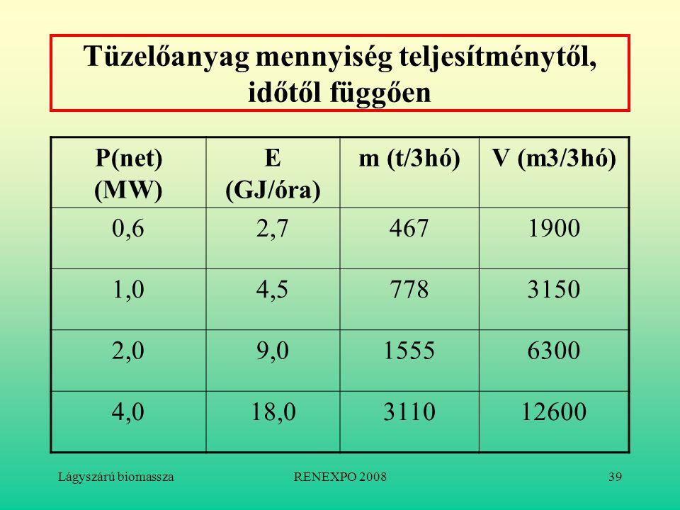 Lágyszárú biomasszaRENEXPO 200839 Tüzelőanyag mennyiség teljesítménytől, időtől függően P(net) (MW) E (GJ/óra) m (t/3hó)V (m3/3hó) 0,62,74671900 1,04,