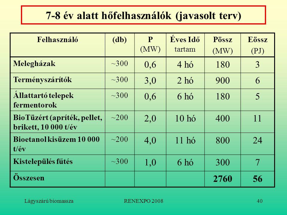 Lágyszárú biomasszaRENEXPO 200840 7-8 év alatt hőfelhasználók (javasolt terv) Felhasználó(db)P (MW) Éves Idő tartam Pössz (MW) Eössz (PJ) Melegházak~3
