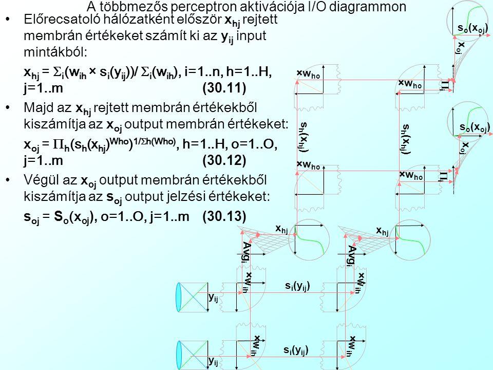 A visszacsatoló tanulási módszer A szükséges há l ó zati topol ó gia: T ö bbmezős perceptron (Multi-Layer Perceptron): - Egy i=1..n input, h=1..H rejtett é s o=1..O output neuronokb ó l á ll ó t ö bbmezős (Multi-Layer) h á l ó zat ih é s ho teljes mezők ö zi előrecsatol á sokkal (Full Feedforward Connection) -Mezőn belüli csatolások nincsenek -A mezőközi teljes előrecsatolások kizárólag tanulás közben kétirányúvá válnak, és visszafele közvetítenek hibajelzéseket, innen kapta a visszacsatoló tanulási módszer (Backpropagation) a nevét - A rejtett mező addit í v aggreg á ci ó j ú, az output lehet additív és multiplikat í v is.