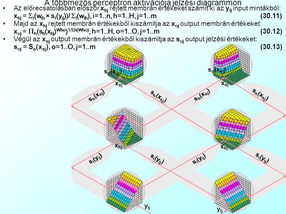 y ij A többmezős perceptron aktivációja I/O diagrammon Előrecsatol ó h á l ó zatk é nt elősz ö r x hj rejtett membr á n é rt é keket sz á m í t ki az y ij input mint á kb ó l: x hj =  i (w ih × s i (y ij ))/  i (w ih ), i=1..n, h=1..H, j=1..m (30.11) Majd az x hj rejtett membr á n é rt é kekből kisz á m í tja az x oj output membr á n é rt é keket: x oj =  h (s h (x hj ) Who ) 1/  h(Who), h=1..H, o=1..O, j=1..m (30.12) Végül az x o j output membr á n é rt é kekből kisz á m í tja az s oj output jelzési é rt é keket: s oj = S o (x oj ), o=1..O, j=1..m (30.13) s i (y ij ) ×w ih Avg i x hj s h (x hj ) ×w ho ii ii x oj s o (x oj )