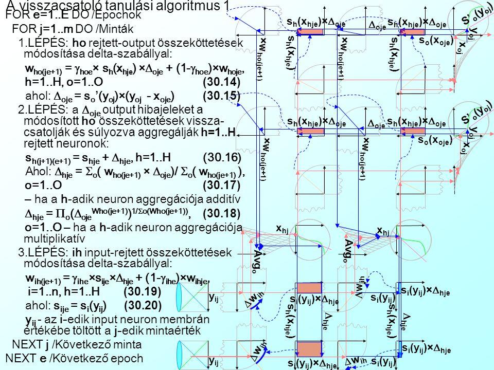 A többmezős perceptron aktivációja mátrix diagrammon Egy mezőként 16 neuronnal rendelkező, 3 mezős perceptront látunk mátrixos formában, a mezők és a csatolások beállításaival A rejtett mező gyakran több neuronból áll, mint az I/O mezők, így a csatolási mátrixok nem mindig kvadratikusak Az aktiváció fentről lefele, illetve balról jobbra halad: