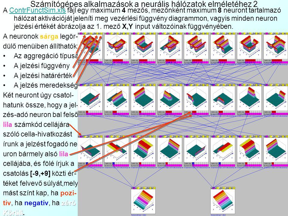 Számítógépes alkalmazások a neurális hálózatok elméletéhez 1 A MatrixSim.xls fájl egy maximum 3 mezős, mezőnként maximum 16 neuront tartalmazó hálózat aktivációját jeleníti meg mátrix diagramm formában.