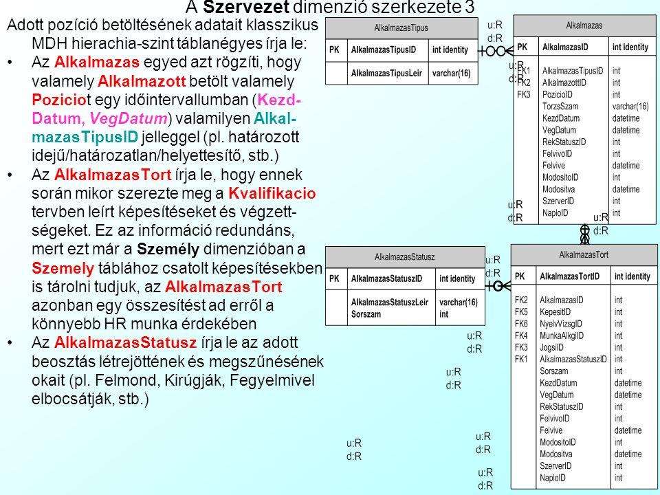 A Szervezet dimenzió szerkezete 2 Ha a dimenzió célja a cég személyzeti adattárának ábrázolása, a Pozicio egyed alatt megjelenik egy virtuális történe