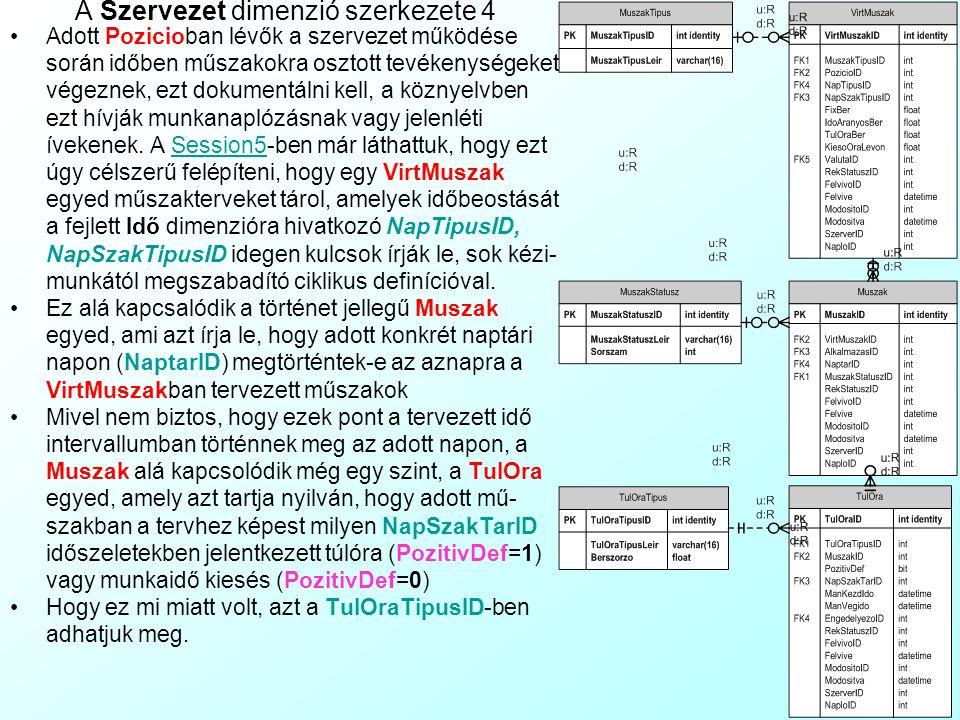 A Szervezet dimenzió szerkezete 3 Adott pozíció betöltésének adatait klasszikus MDH hierachia-szint táblanégyes írja le: Az Alkalmazas egyed azt rögzí