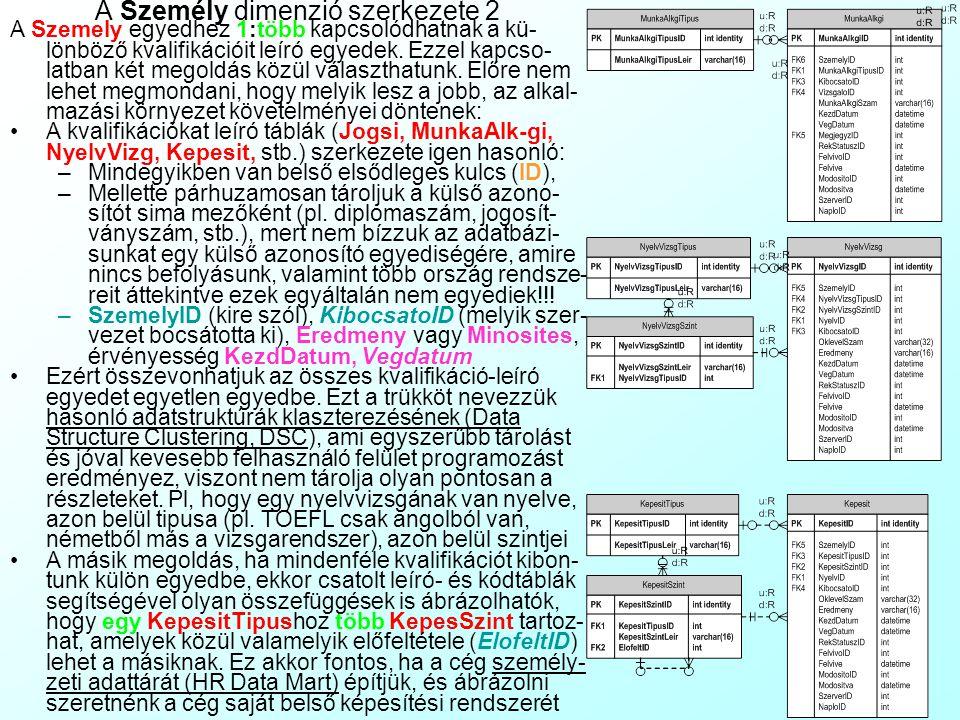 A Személy dimenzió szerkezete 1 Az MDH struktúra központi Szemely leíró egye- dében csak azok a tulajdonságai vannak, amelyek nagyon erősen 1:1 kapcso