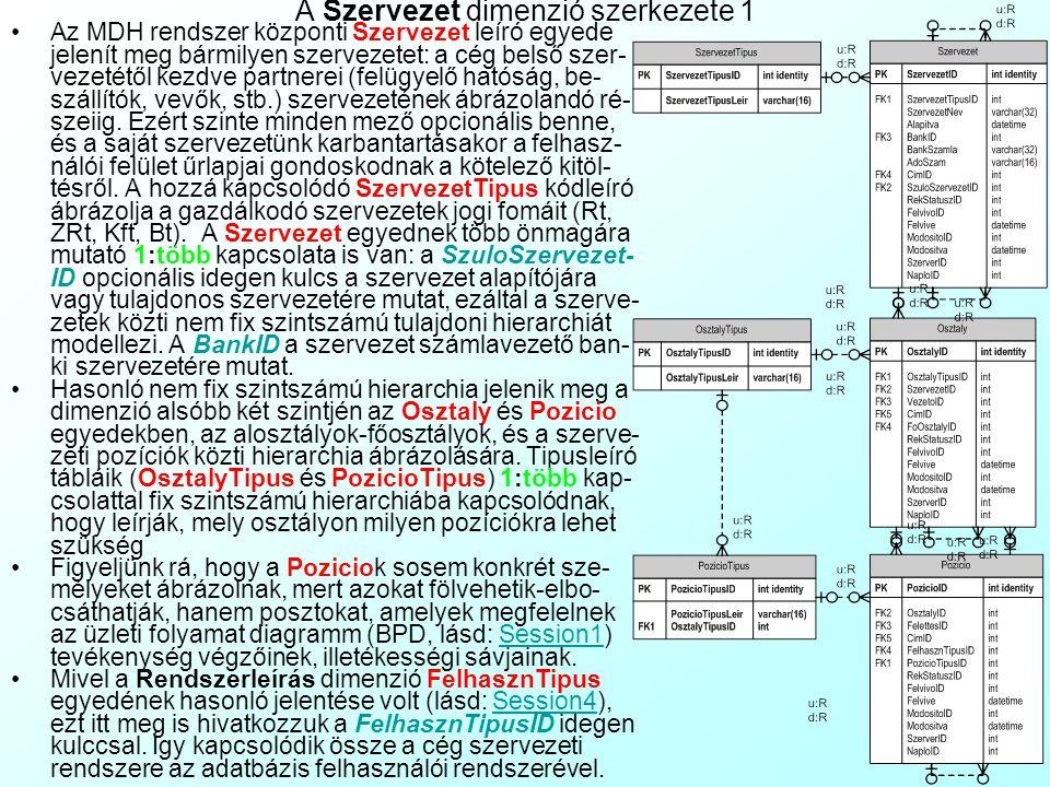 Az előadás tartalma A Tér-, Személy-, Szervezet dimenziók szerkezete az MDH-ban A Tér dimenzió maximális rugalmasságú szerkezete A Személy dimenzió sz