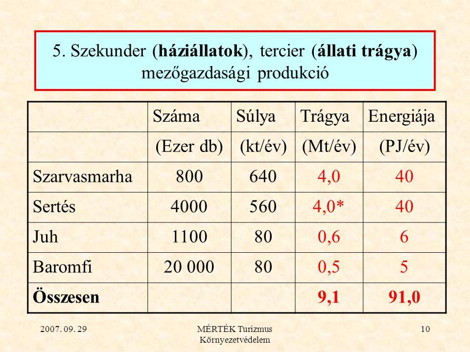 2007. 09. 29MÉRTÉK Turizmus Környezetvédelem 10 5. Szekunder (háziállatok), tercier (állati trágya) mezőgazdasági produkció SzámaSúlyaTrágyaEnergiája