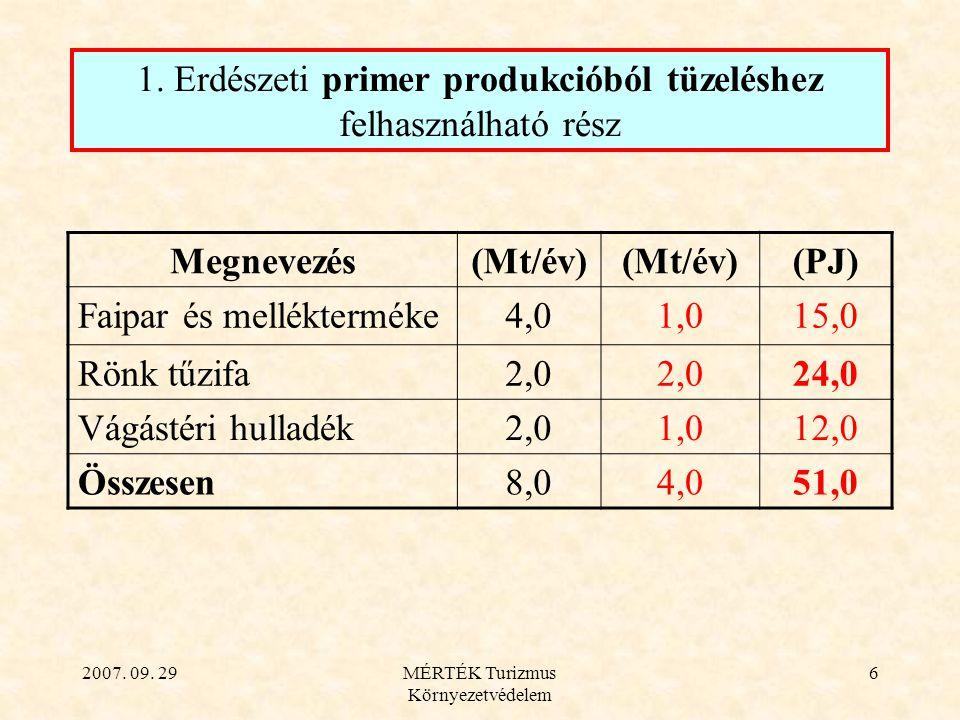 2007. 09. 29MÉRTÉK Turizmus Környezetvédelem 6 1. Erdészeti primer produkcióból tüzeléshez felhasználható rész Megnevezés(Mt/év) (PJ) Faipar és mellék
