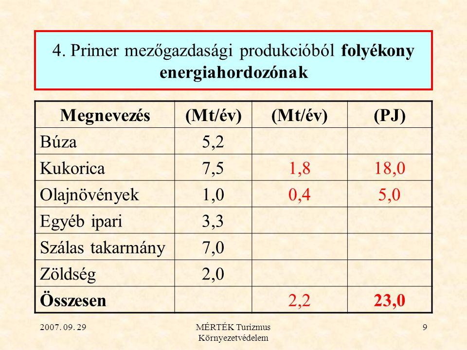 2007. 09. 29MÉRTÉK Turizmus Környezetvédelem 9 4. Primer mezőgazdasági produkcióból folyékony energiahordozónak Megnevezés(Mt/év) (PJ) Búza5,2 Kukoric