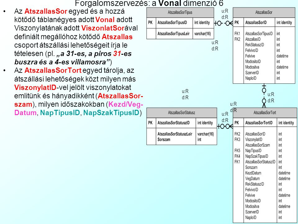 Forgalomszervezés: a Vonal dimenzió 5 Az Atszallas egedhez kötődő táblané- gyes adott Vonal adott Viszonylatának adott Megallojában (ViszonylatSor) fe
