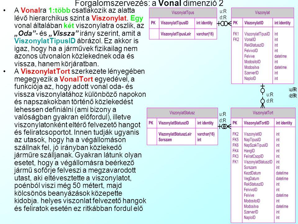 Forgalomszervezés: a Vonal dimenzió 2 A Vonalra 1:több csatlakozik az alatta lévő hierarchikus szint a Viszonylat.