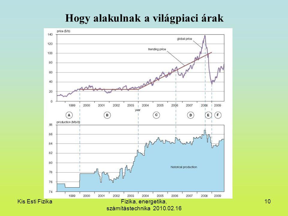 Kis Esti FizikaFizika, energetika, számítástechnika 2010.02.16 10 Hogy alakulnak a világpiaci árak