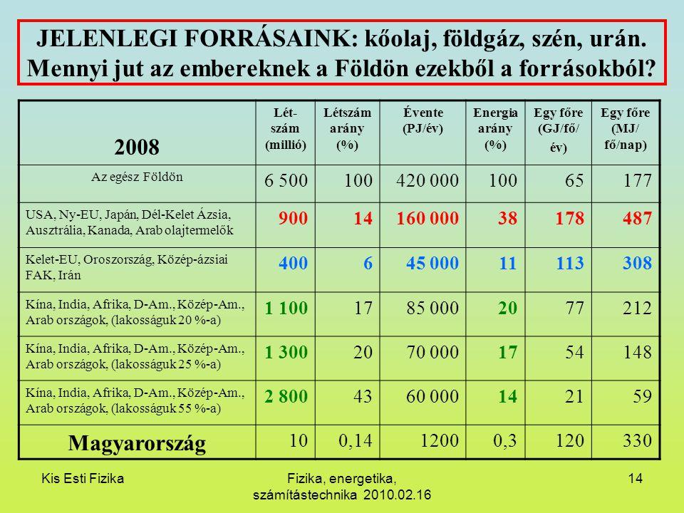 Kis Esti FizikaFizika, energetika, számítástechnika 2010.02.16 14 JELENLEGI FORRÁSAINK: kőolaj, földgáz, szén, urán. Mennyi jut az embereknek a Földön