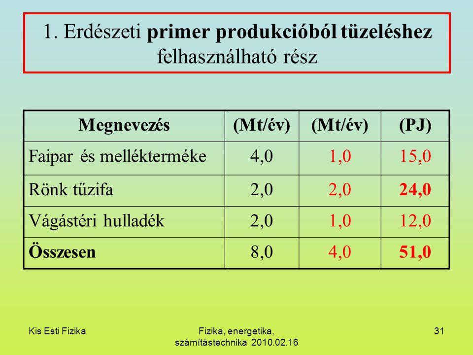 Kis Esti FizikaFizika, energetika, számítástechnika 2010.02.16 31 1. Erdészeti primer produkcióból tüzeléshez felhasználható rész Megnevezés(Mt/év) (P