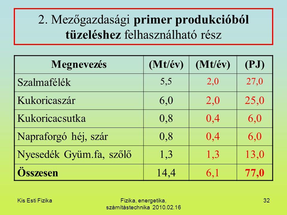 Kis Esti FizikaFizika, energetika, számítástechnika 2010.02.16 32 2. Mezőgazdasági primer produkcióból tüzeléshez felhasználható rész Megnevezés(Mt/év