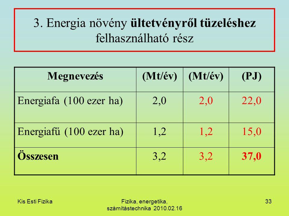 Kis Esti FizikaFizika, energetika, számítástechnika 2010.02.16 33 3. Energia növény ültetvényről tüzeléshez felhasználható rész Megnevezés(Mt/év) (PJ)