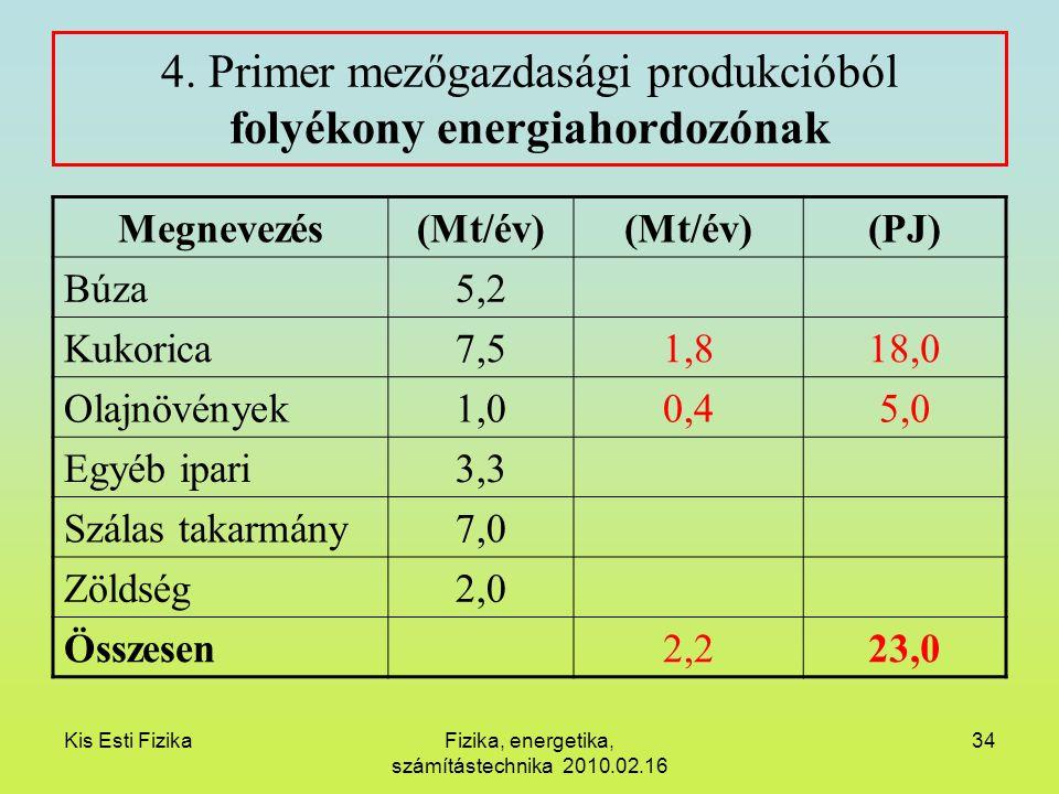 Kis Esti FizikaFizika, energetika, számítástechnika 2010.02.16 34 4. Primer mezőgazdasági produkcióból folyékony energiahordozónak Megnevezés(Mt/év) (