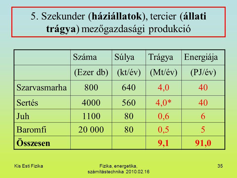 Kis Esti FizikaFizika, energetika, számítástechnika 2010.02.16 35 5. Szekunder (háziállatok), tercier (állati trágya) mezőgazdasági produkció SzámaSúl
