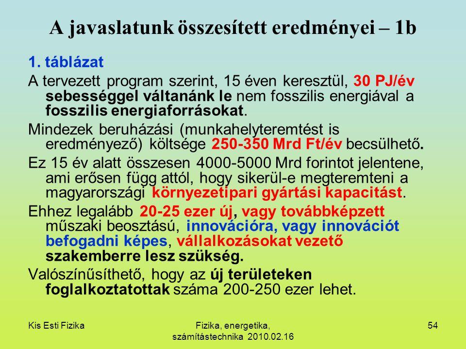 Kis Esti FizikaFizika, energetika, számítástechnika 2010.02.16 54 A javaslatunk összesített eredményei – 1b 1. táblázat A tervezett program szerint, 1