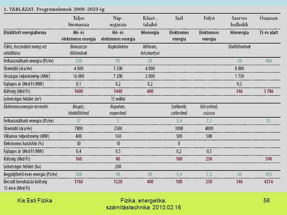 Kis Esti FizikaFizika, energetika, számítástechnika 2010.02.16 56