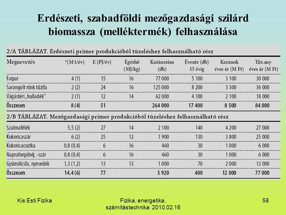 Kis Esti FizikaFizika, energetika, számítástechnika 2010.02.16 58 Erdészeti, szabadföldi mezőgazdasági szilárd biomassza (melléktermék) felhasználása