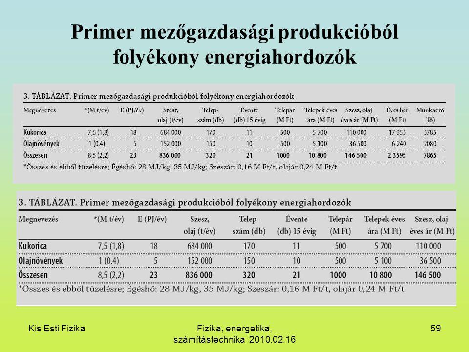 Kis Esti FizikaFizika, energetika, számítástechnika 2010.02.16 59 Primer mezőgazdasági produkcióból folyékony energiahordozók