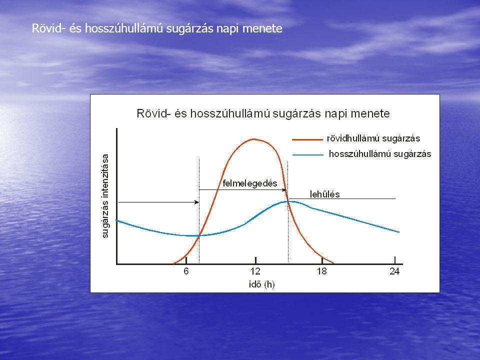 Rövid- és hosszúhullámú sugárzás napi menete