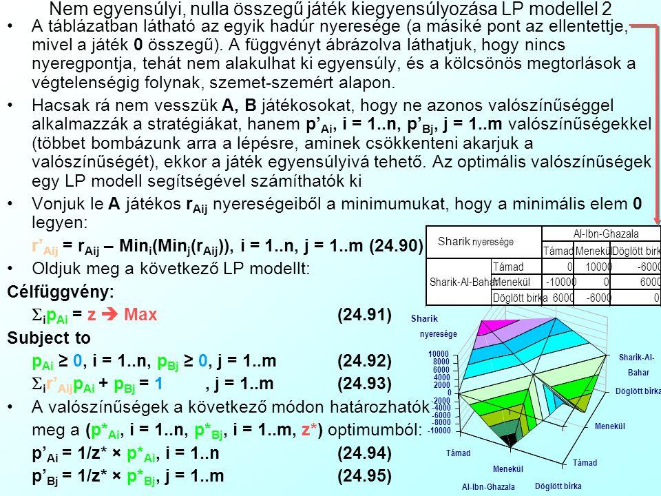 Al-Ibn-GhazalaSharik-Al-Bahar Nem egyensúlyi, nulla összegű játék kiegyensúlyozása LP modellel 1 24.2 PÉLDA: Az Al-Ibn-Ghazala és Sharik-Al-Bahar hadu