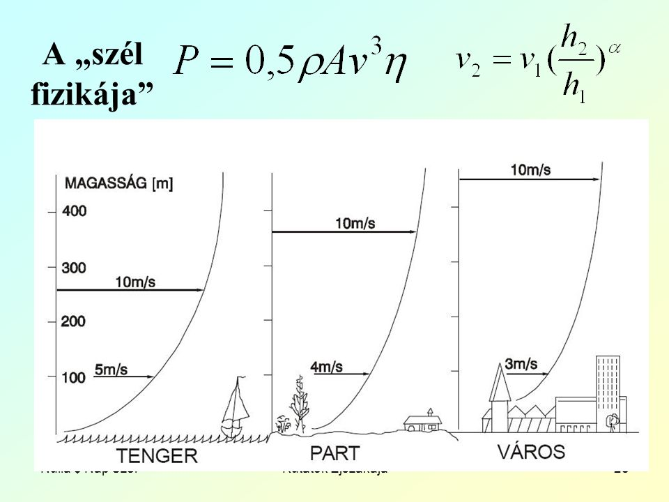 """Nulla $ Nap SzélKutatók Éjszakája28 A """"szél fizikája"""