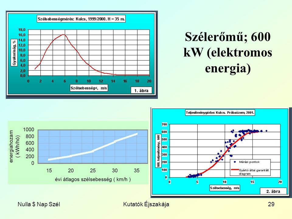 Nulla $ Nap SzélKutatók Éjszakája29 Szélerőmű; 600 kW (elektromos energia)