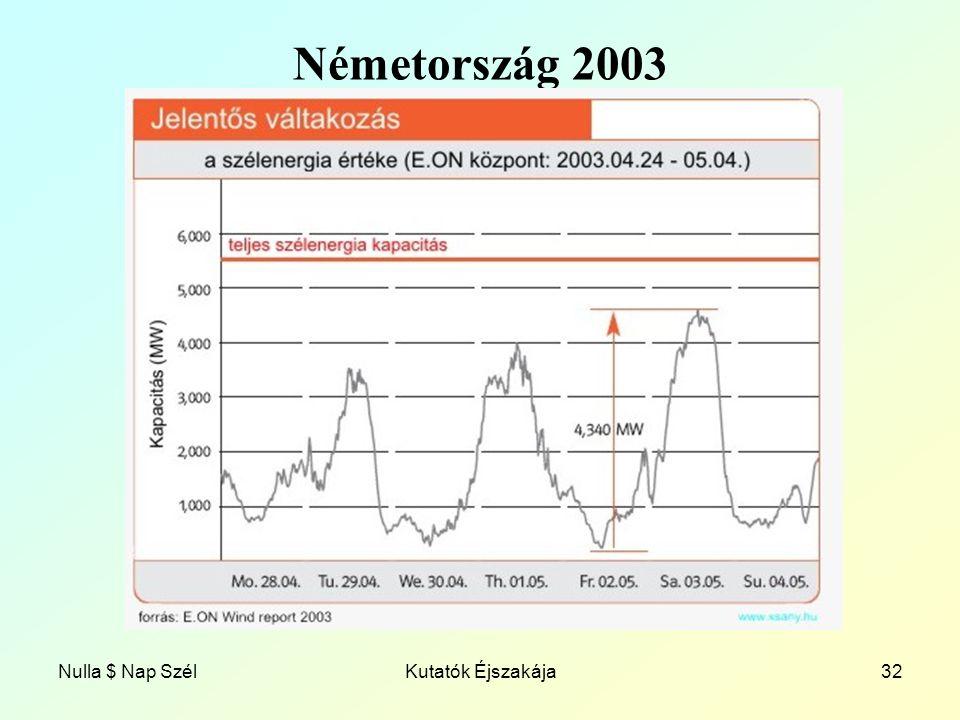 Nulla $ Nap SzélKutatók Éjszakája32 Németország 2003