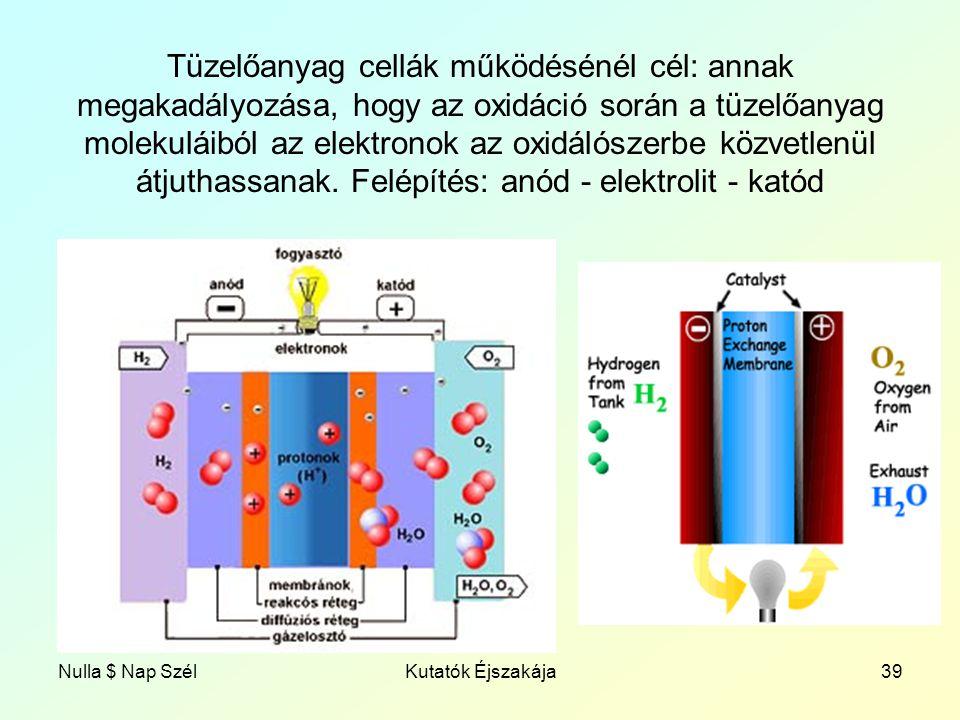 Nulla $ Nap SzélKutatók Éjszakája39 Tüzelőanyag cellák működésénél cél: annak megakadályozása, hogy az oxidáció során a tüzelőanyag molekuláiból az elektronok az oxidálószerbe közvetlenül átjuthassanak.