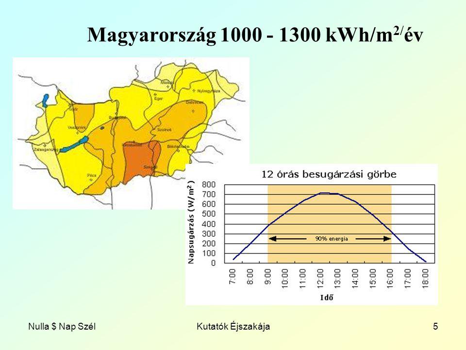 Nulla $ Nap SzélKutatók Éjszakája5 Magyarország 1000 - 1300 kWh/m 2/ év
