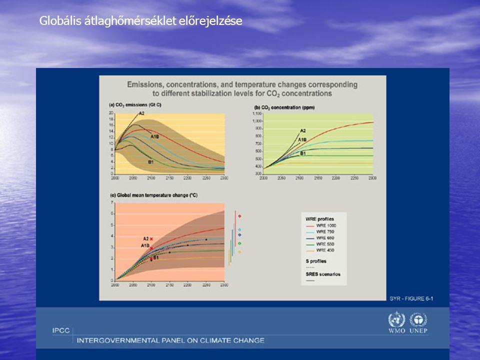 Globális átlaghőmérséklet előrejelzése